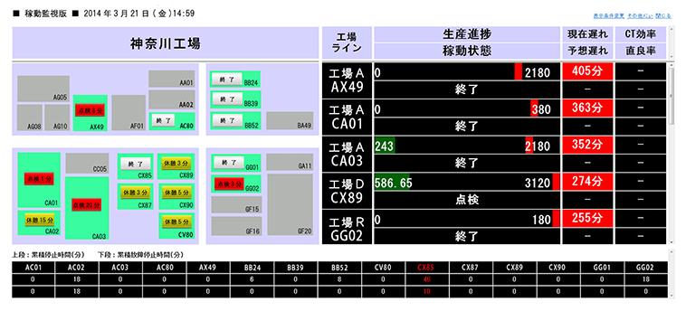 設備稼働監視システム(Factory-...